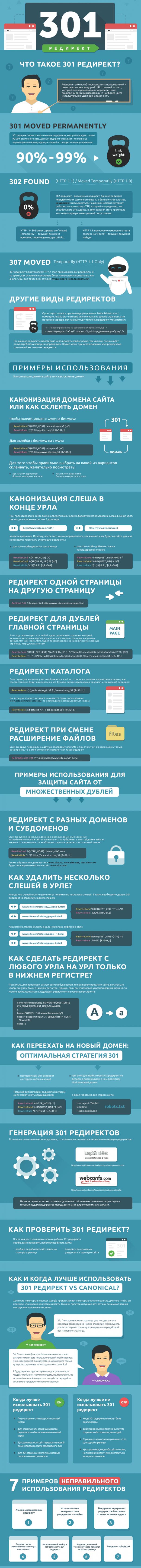 301 редирект - Инфографика
